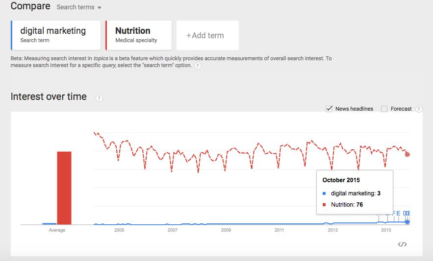 Google trend įrankis
