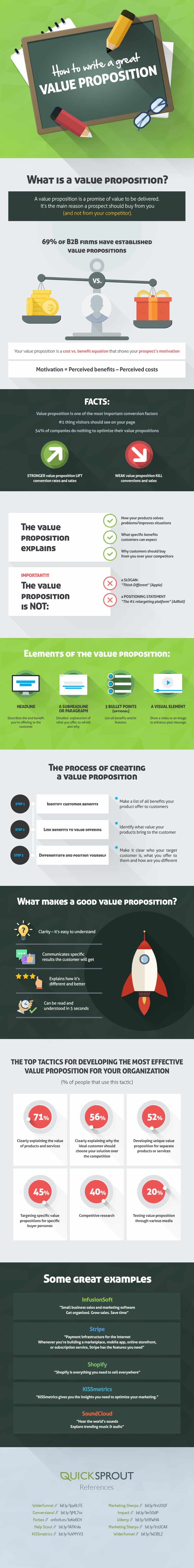 Infografikas, kaip sukurti unikalų vertės pasiūlymą